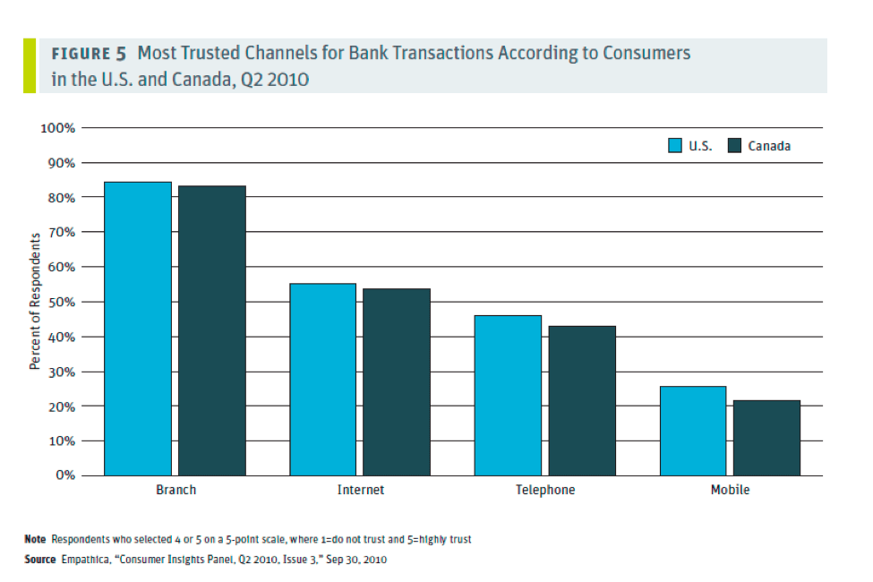 Figure 5: Most trusted channels for bank transactions according to consumers in the US and Canada, Q2, 2010